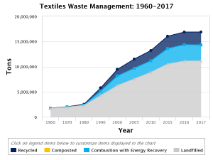 Textile waste chart